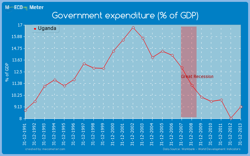 Government expenditure (% of GDP) of Uganda