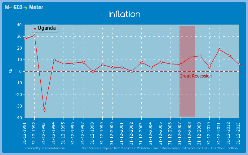 Inflation of Uganda