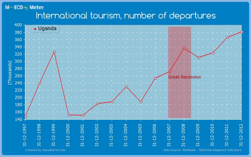 International tourism, number of departures of Uganda