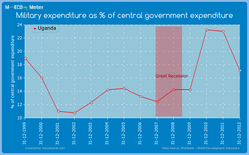 Military expenditure as % of central government expenditure of Uganda