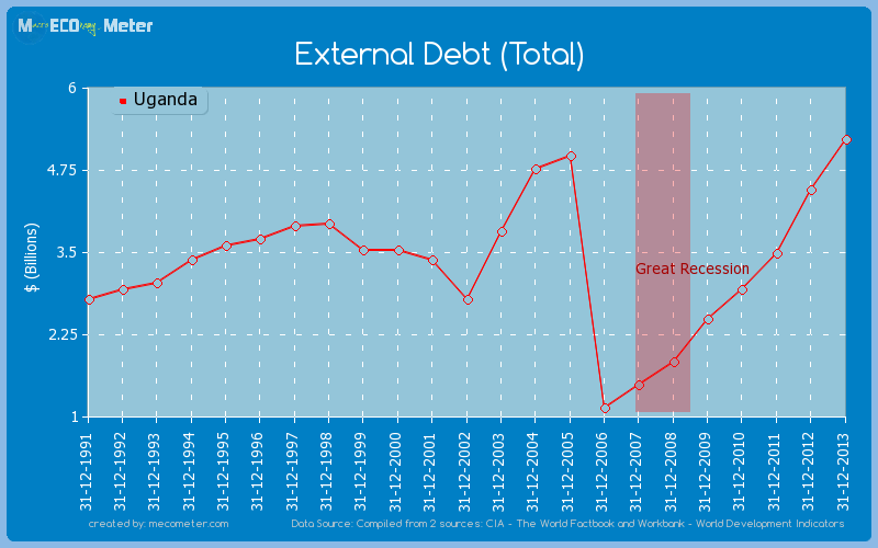 External Debt (Total) of Uganda