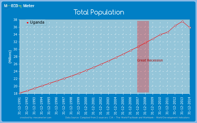 Total Population of Uganda