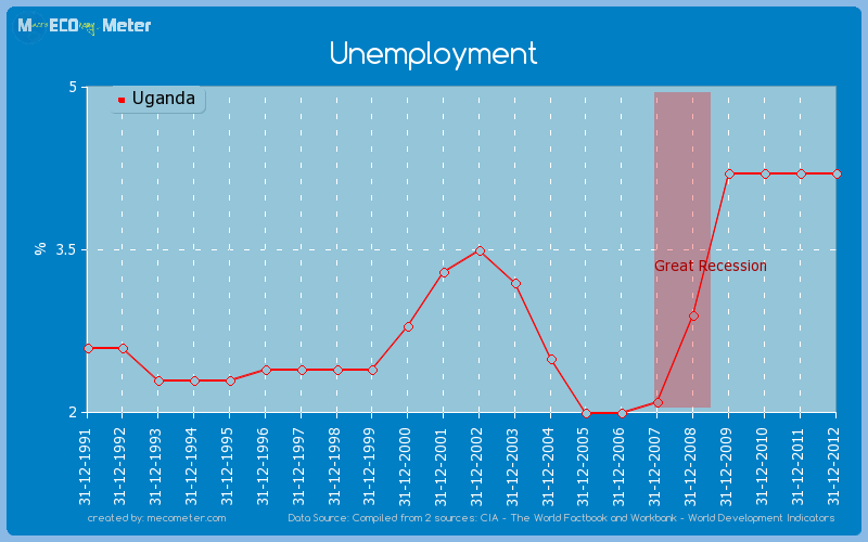 Unemployment of Uganda