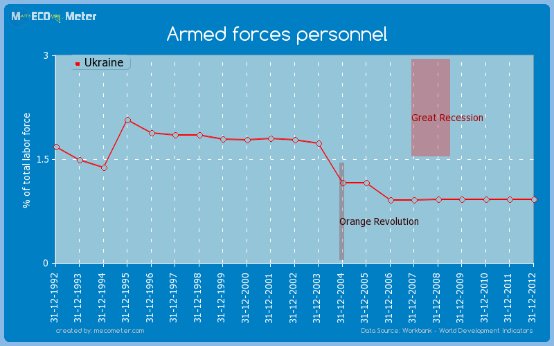 Armed forces personnel of Ukraine