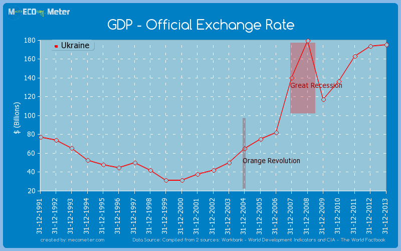 GDP - Official Exchange Rate of Ukraine