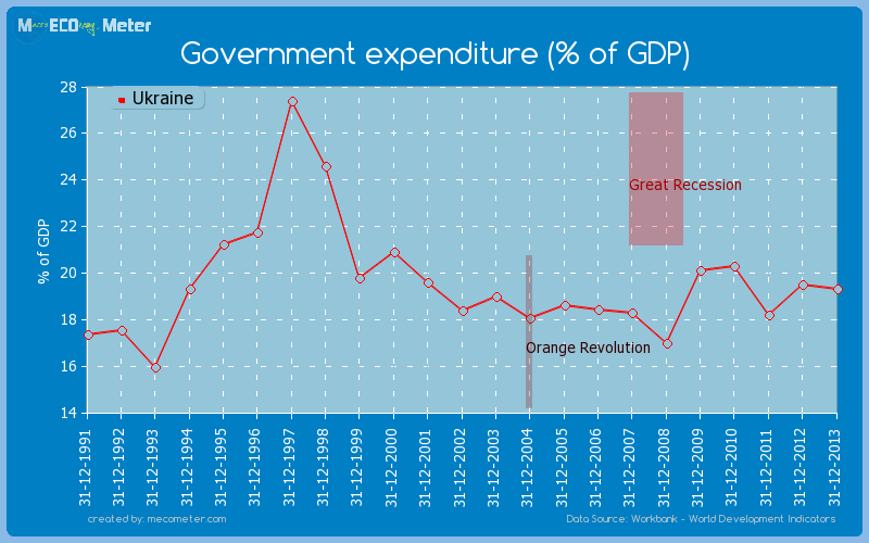 Government expenditure (% of GDP) of Ukraine