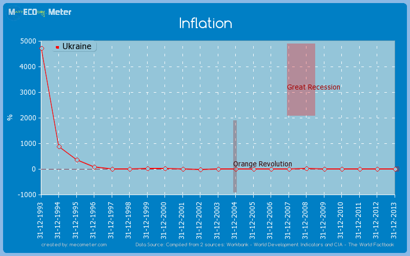 Inflation of Ukraine