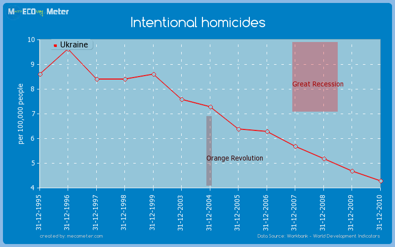 Intentional homicides of Ukraine