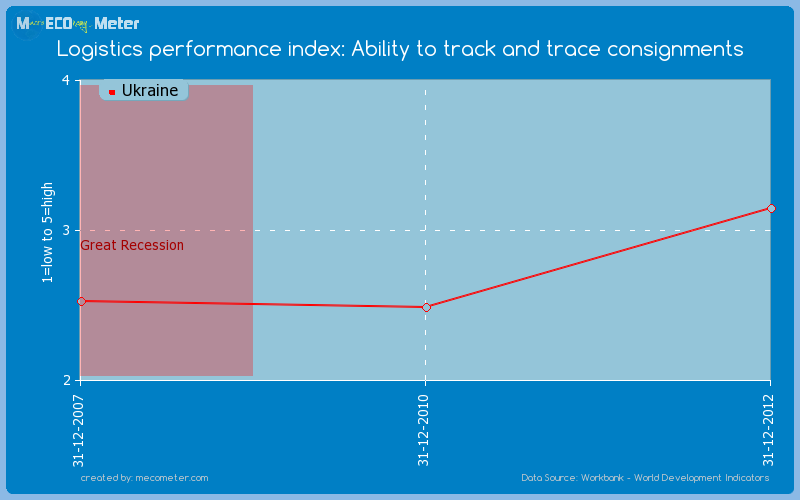 Logistics performance index: Ability to track and trace consignments of Ukraine