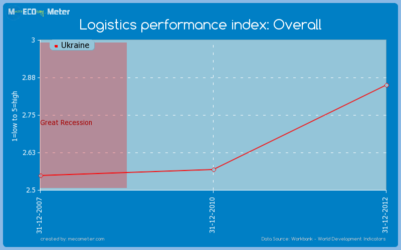 Logistics performance index: Overall of Ukraine