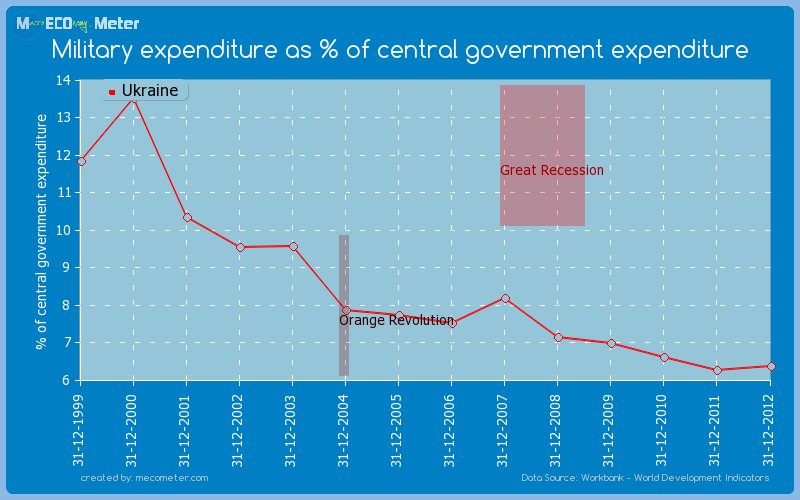 Military expenditure as % of central government expenditure of Ukraine