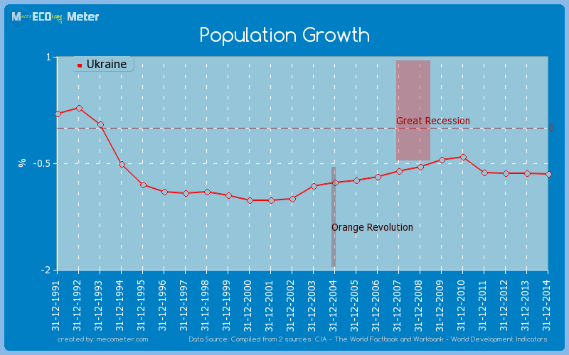 Population Growth of Ukraine