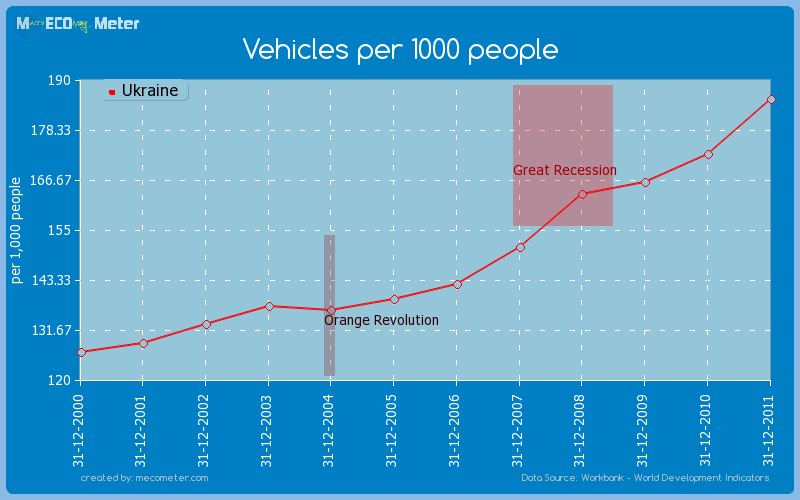 Vehicles per 1000 people of Ukraine