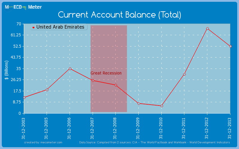 Current Account Balance (Total) of United Arab Emirates