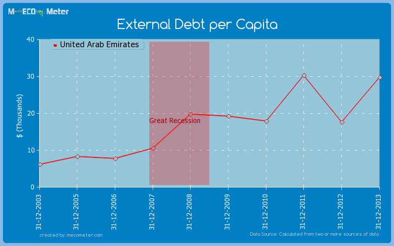External Debt per Capita of United Arab Emirates
