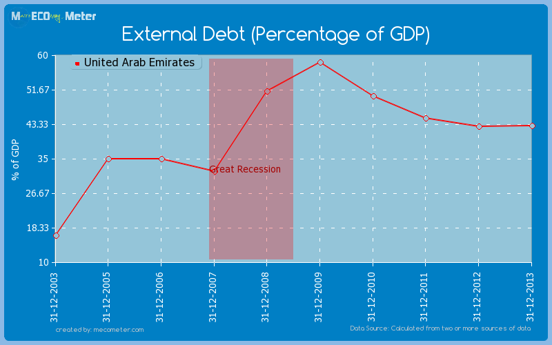 External Debt (Percentage of GDP) of United Arab Emirates