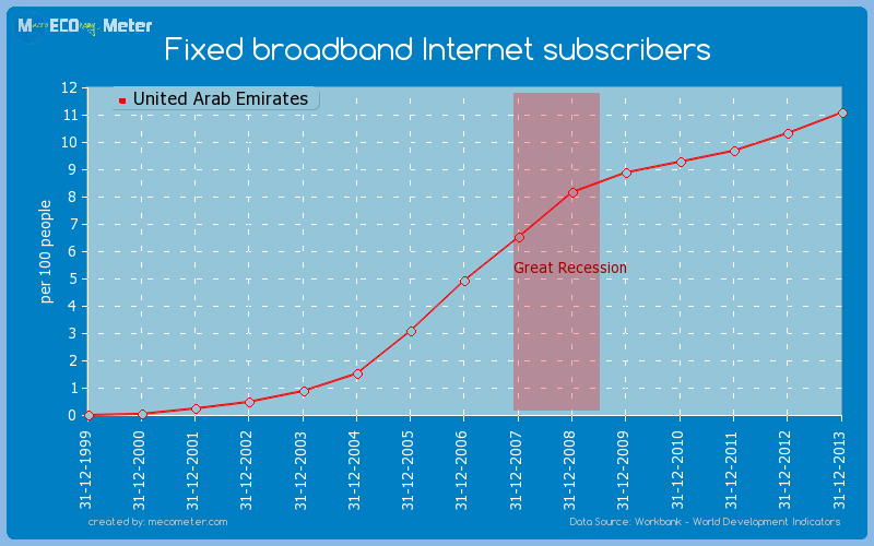 Fixed broadband Internet subscribers of United Arab Emirates