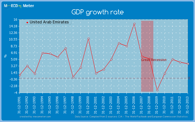 GDP growth rate of United Arab Emirates