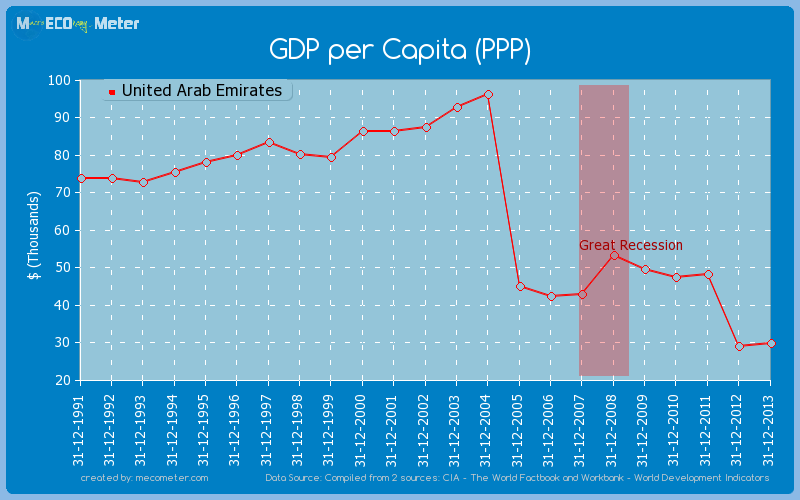GDP per Capita (PPP) of United Arab Emirates