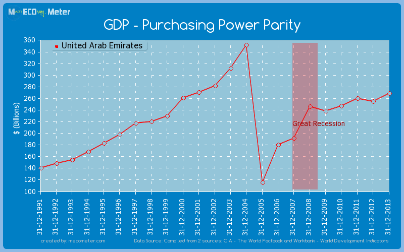 GDP - Purchasing Power Parity of United Arab Emirates