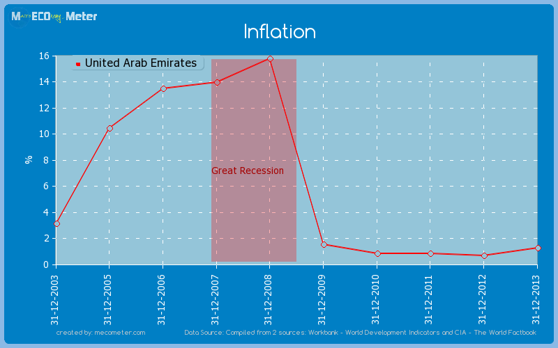 Inflation of United Arab Emirates