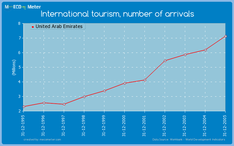 International tourism, number of arrivals of United Arab Emirates