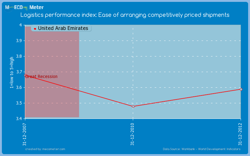 Logistics performance index: Ease of arranging competitively priced shipments of United Arab Emirates
