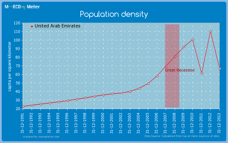 Population density of United Arab Emirates