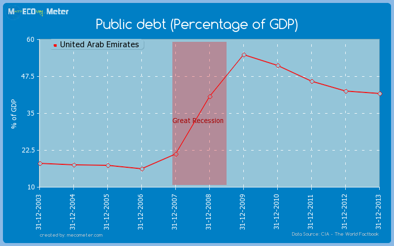 Public debt (Percentage of GDP) of United Arab Emirates