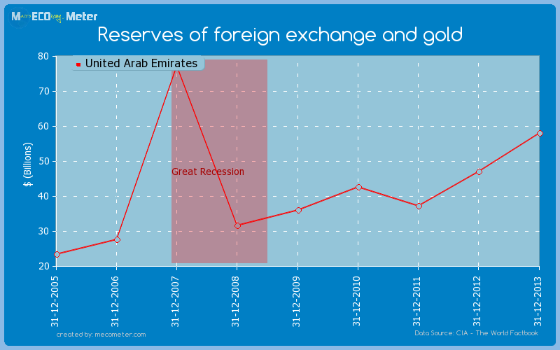 Reserves of foreign exchange and gold of United Arab Emirates