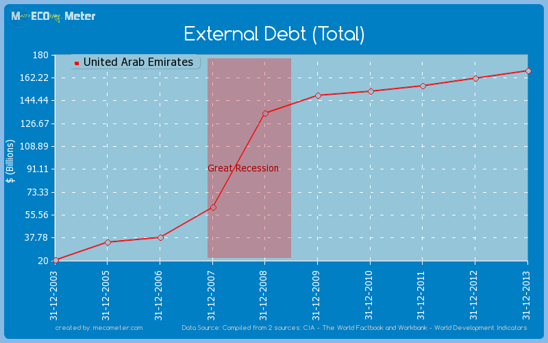 External Debt (Total) of United Arab Emirates