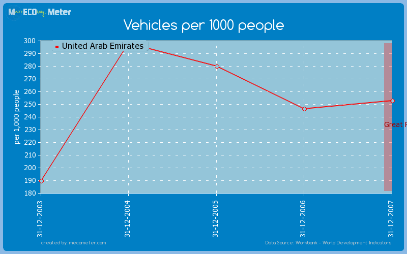 Vehicles per 1000 people of United Arab Emirates