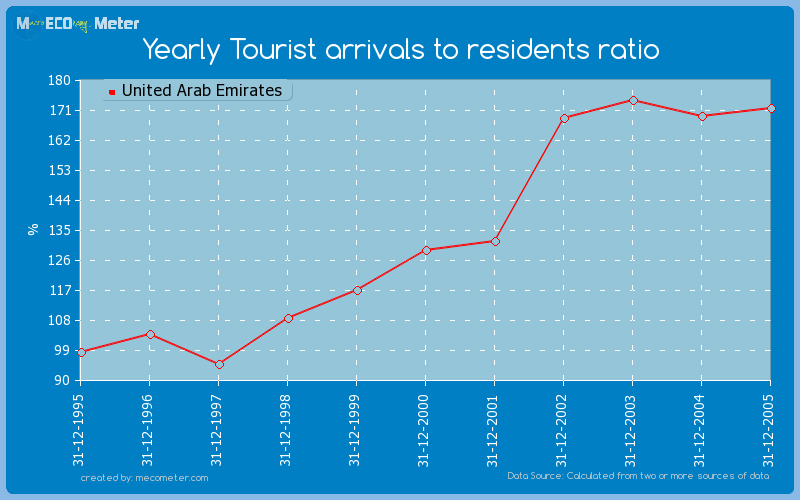 Yearly Tourist arrivals to residents ratio of United Arab Emirates