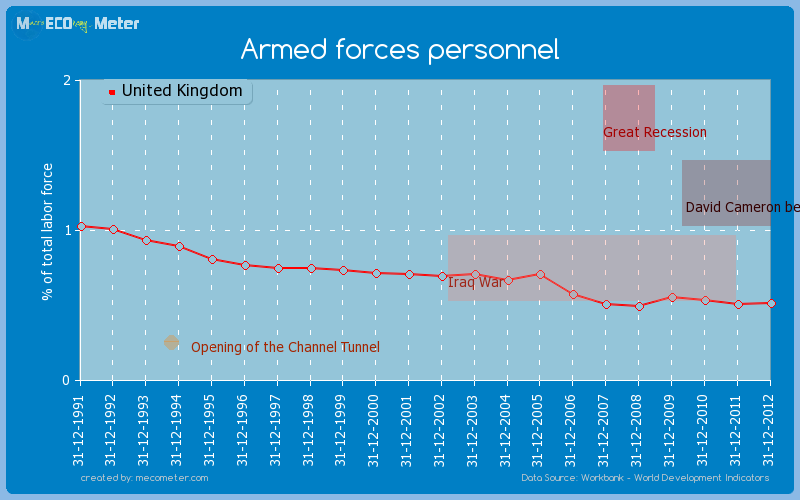 Armed forces personnel of United Kingdom