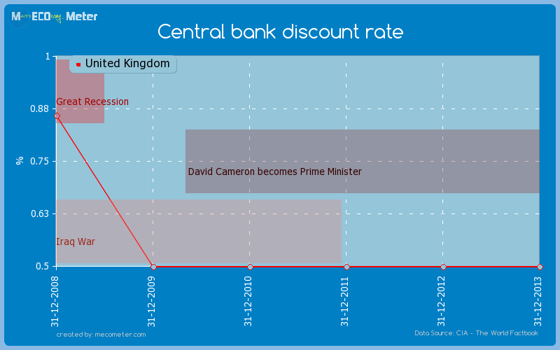 Central bank discount rate of United Kingdom