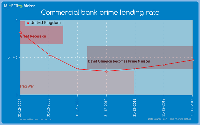 Commercial bank prime lending rate of United Kingdom