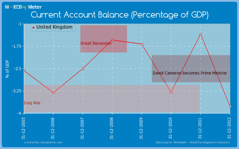 Current Account Balance (Percentage of GDP) of United Kingdom