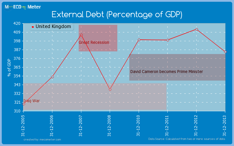 External Debt (Percentage of GDP) of United Kingdom
