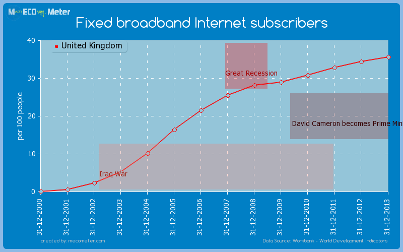 Fixed broadband Internet subscribers of United Kingdom