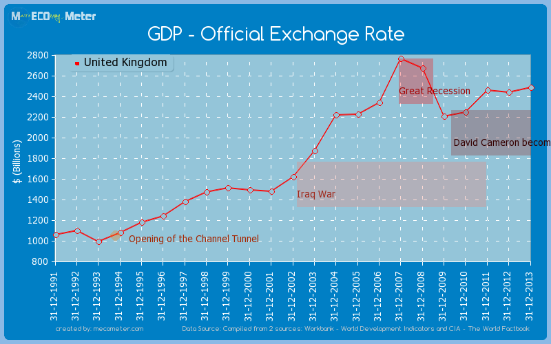 GDP - Official Exchange Rate of United Kingdom