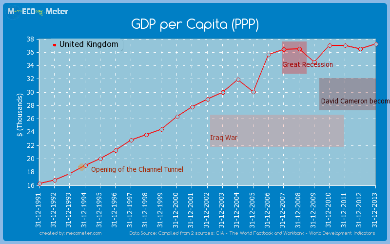 GDP per Capita (PPP) of United Kingdom