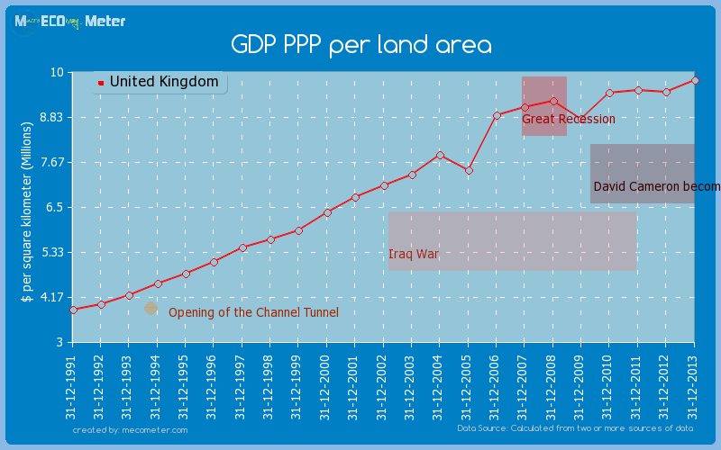 GDP PPP per land area of United Kingdom