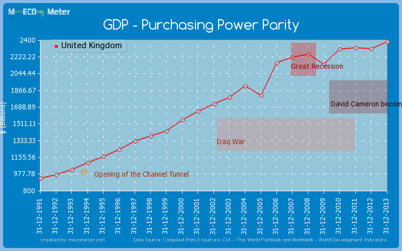 GDP - Purchasing Power Parity of United Kingdom