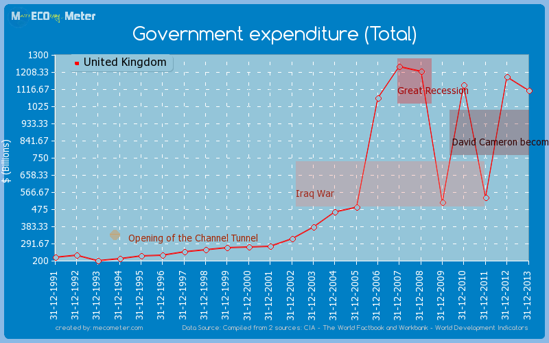 Government expenditure (Total) of United Kingdom