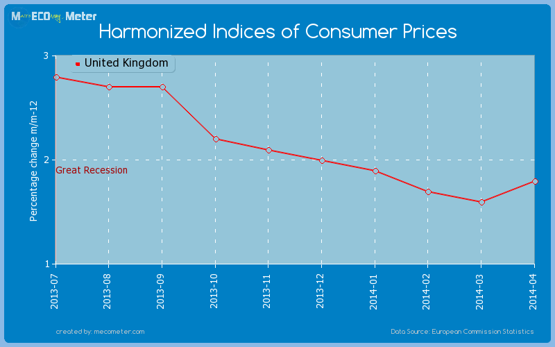 Harmonized Indices of Consumer Prices of United Kingdom