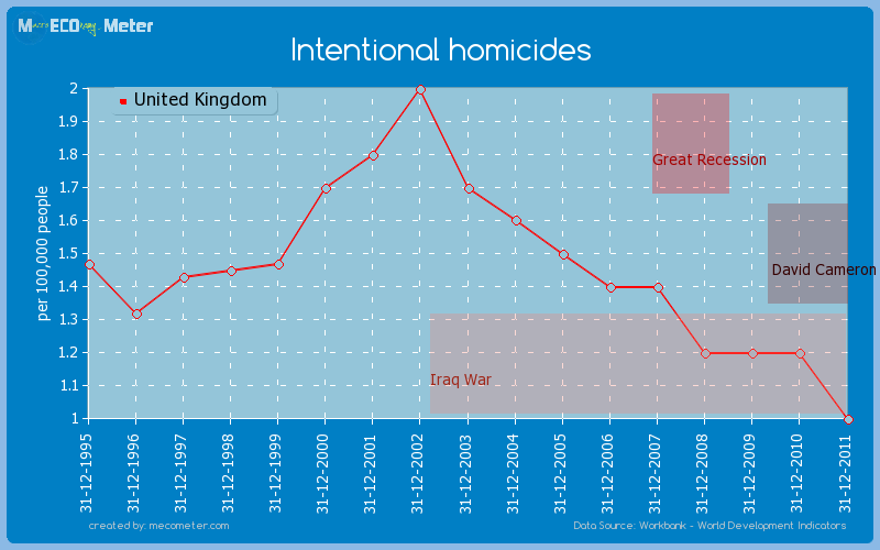 Intentional homicides of United Kingdom
