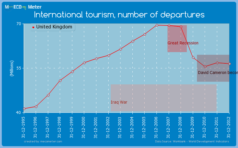 International tourism, number of departures of United Kingdom