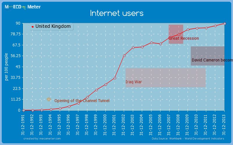 Internet users of United Kingdom
