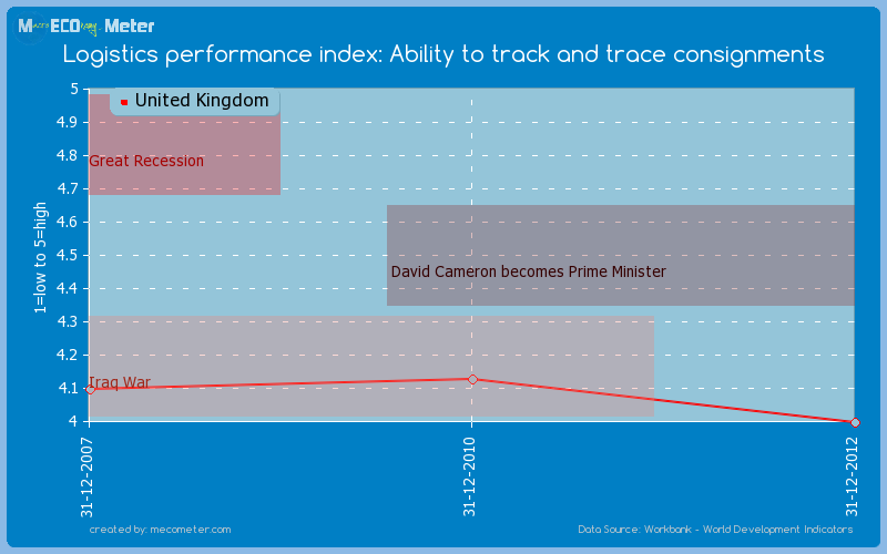 Logistics performance index: Ability to track and trace consignments of United Kingdom