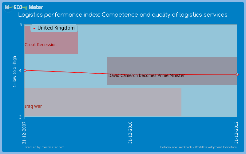 Logistics performance index: Competence and quality of logistics services of United Kingdom